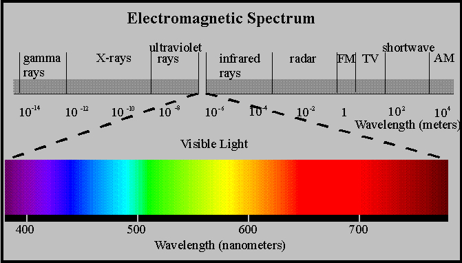 The Gases That Comprise Our Atmosphere Absorb Energy In Certain Wavelengths While Allowing With Differing To Pass Through