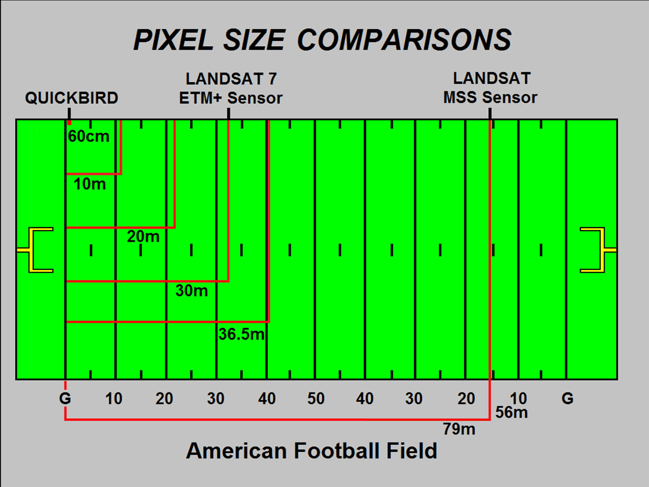 Nfl football field dimensions in meters maillot de foot pas cher nfl football positions diagram guitar effects pedals wiring figure20720football20field pooptronica