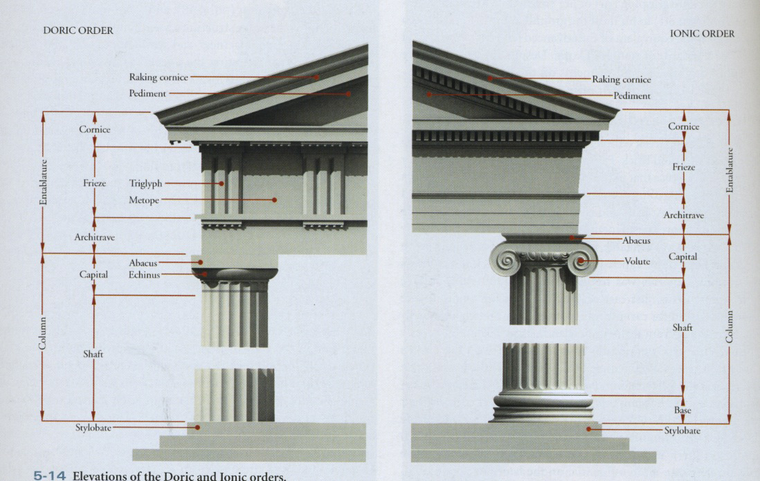 Early greek architecture for V column architecture