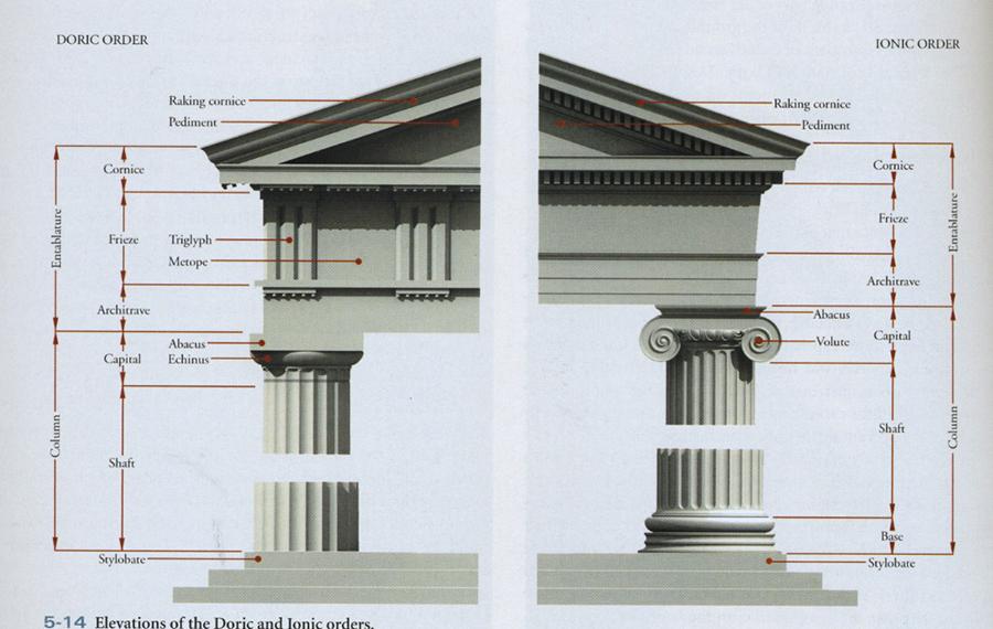 essay on greek architecture vs roman architecture Greek and roman architecture nicole saravante july 8, 2010 art 101 instructor sashlin roman and greek architecture the roman and greek architectures shared.