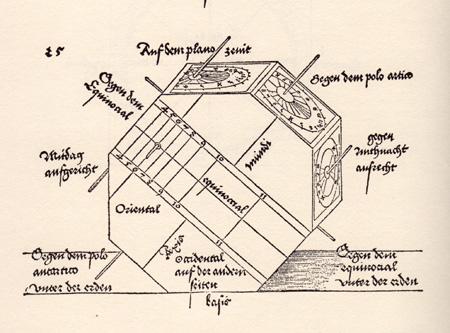 DDürer's illustration from his Treatise on Measurement