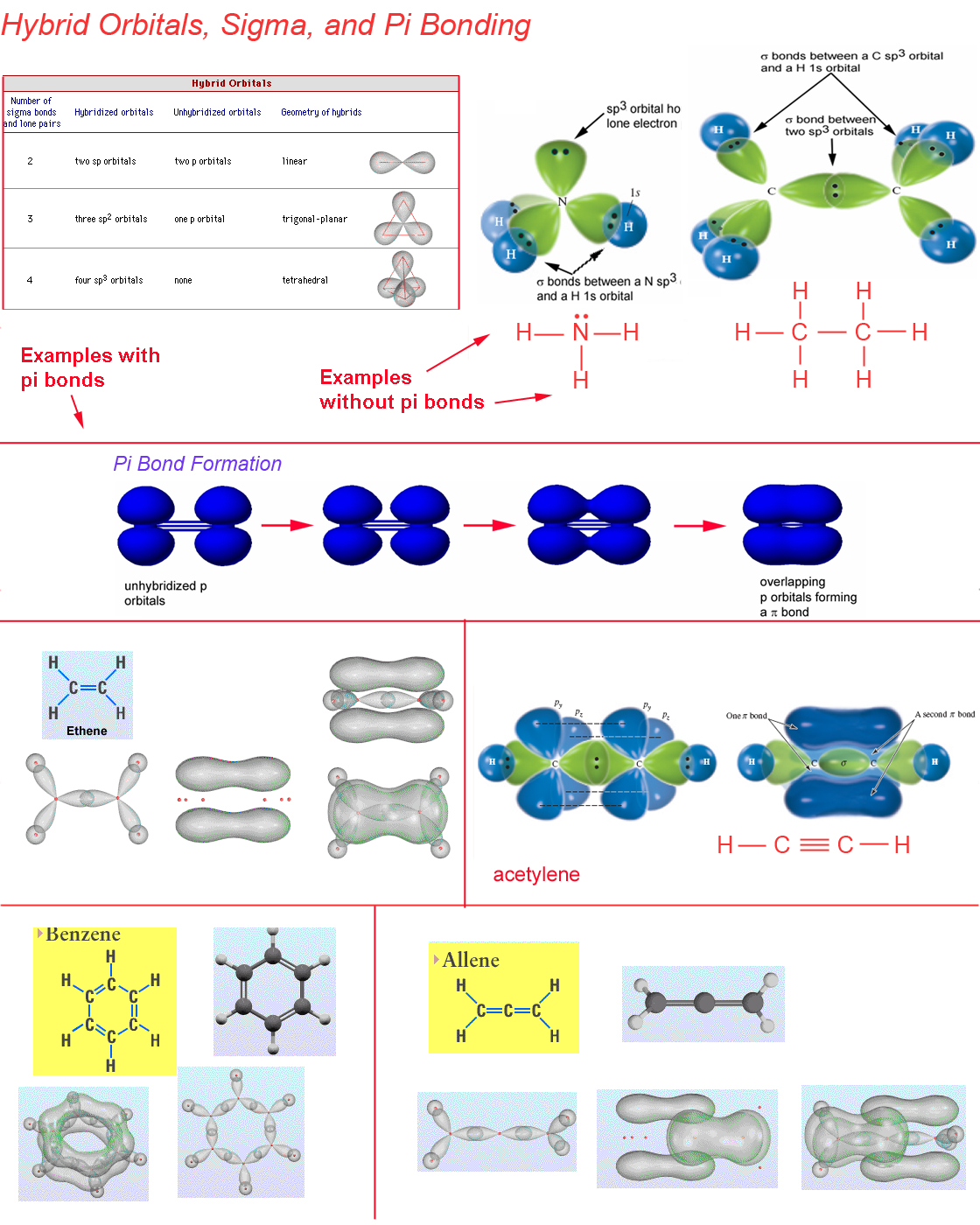 HybridOrbitals and Pi Bonding