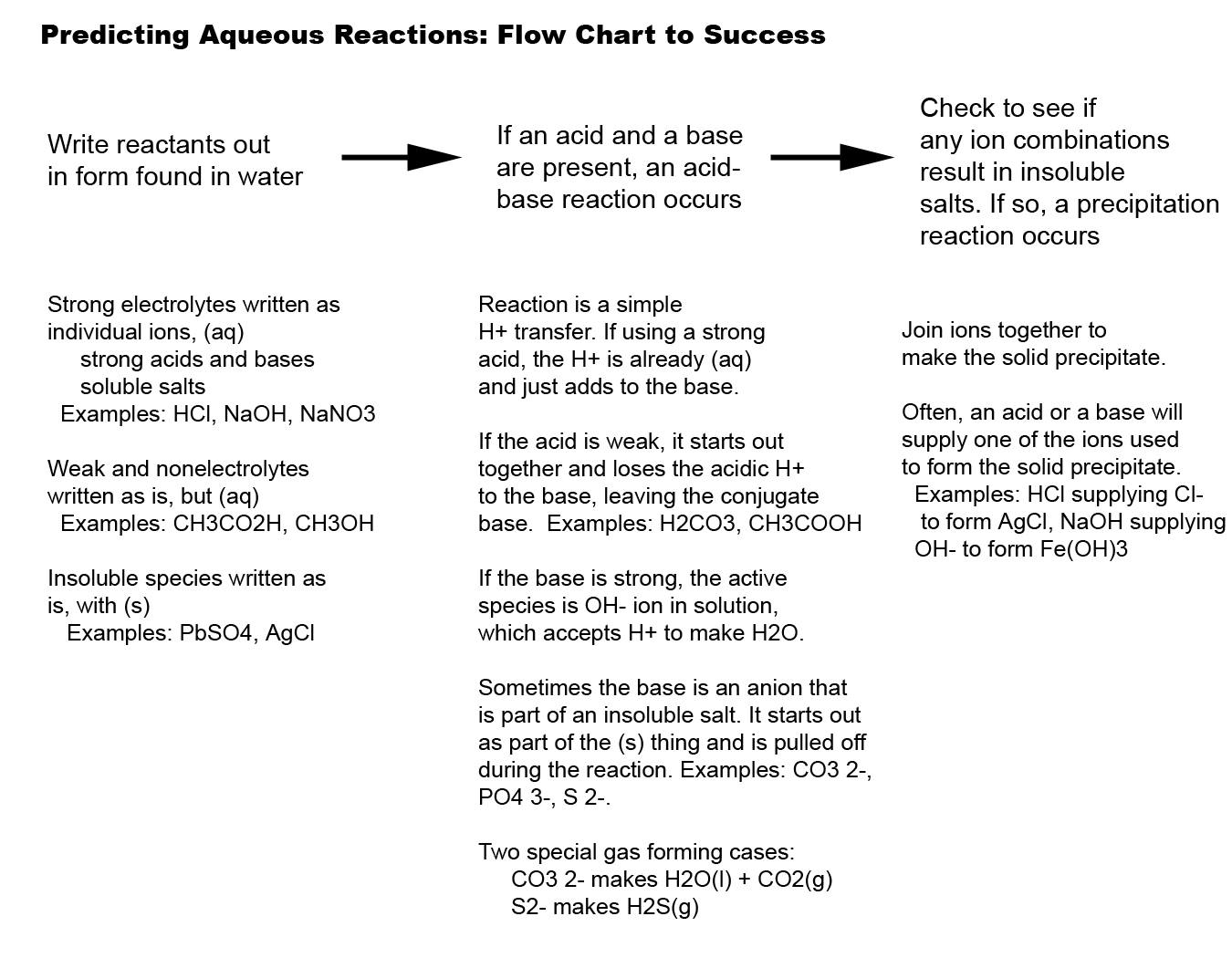 predictingaqueous reactions flow chart. Black Bedroom Furniture Sets. Home Design Ideas