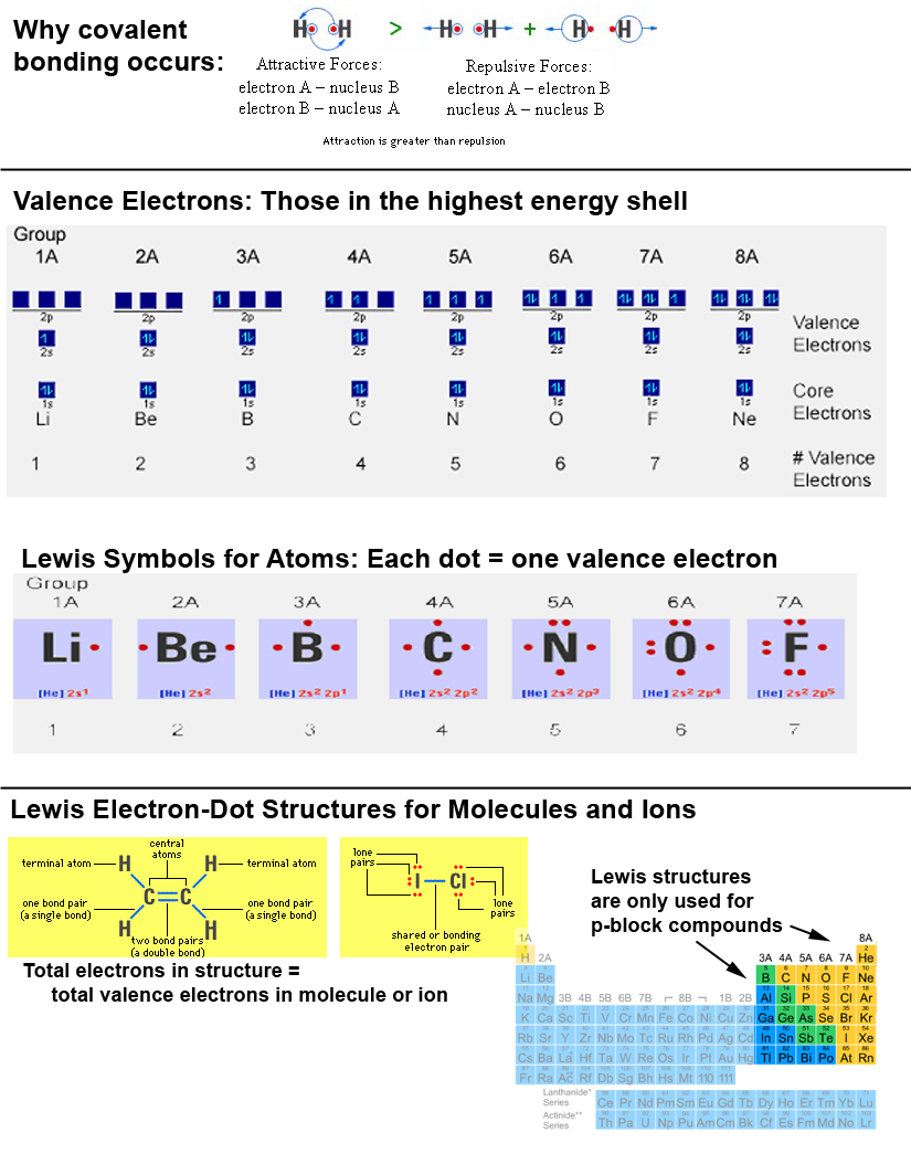 Free Worksheet Lewis Structure Practice Worksheet worksheets on valence electrons the best and most comprehensive ions worksheet element gif more lewis structures