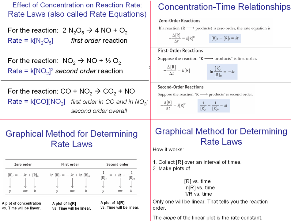 reaction order and rate laws In this laboratory activity, the effect of reactant concentration on the rate of the reaction between sodium thiosulfate and hydrochloric acid will be studied the data will then be used to determine the order of each reactant and the rate law for the reaction the rate of a chemical reaction is a.