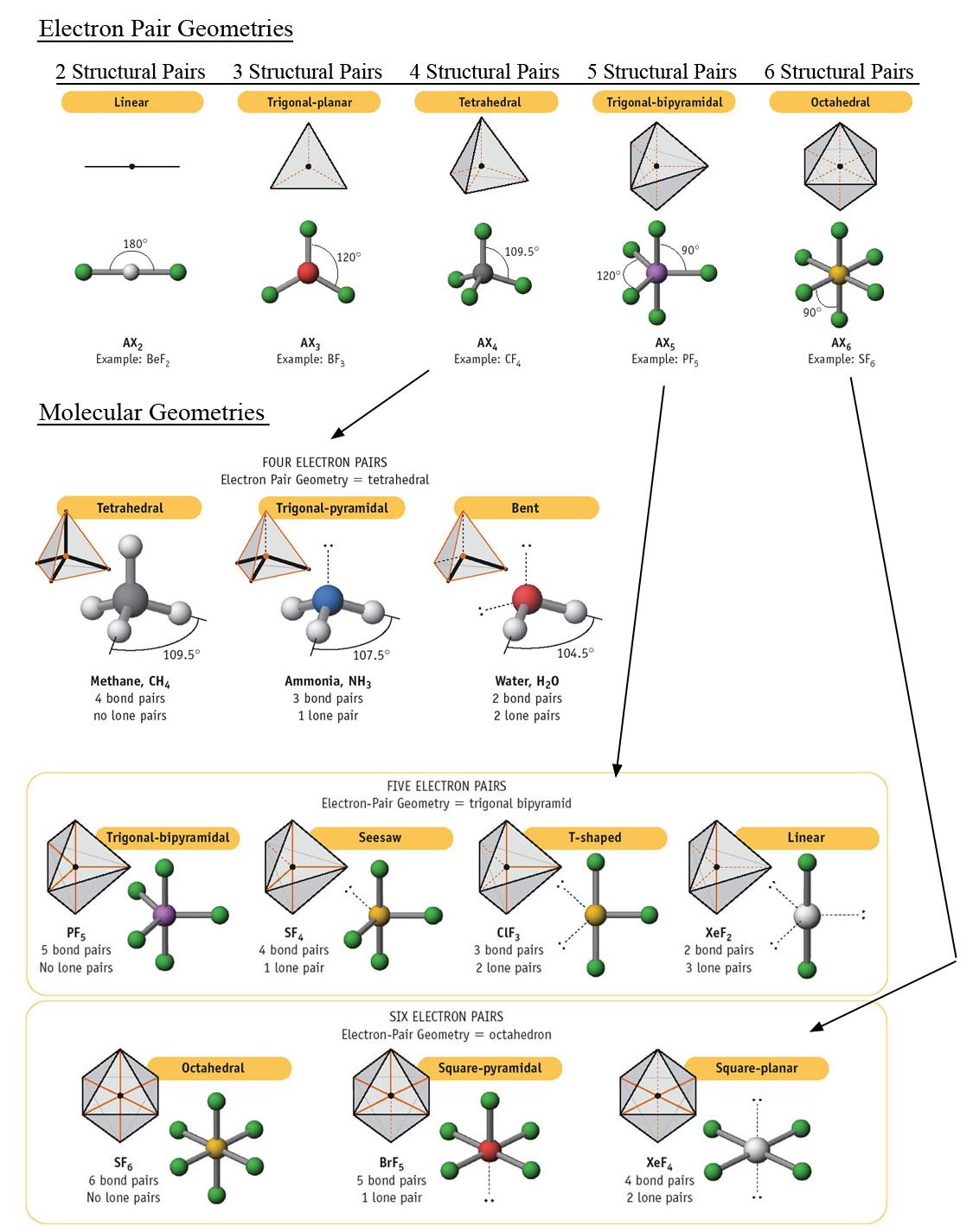 molecular geometry worksheet answer key memes. Black Bedroom Furniture Sets. Home Design Ideas