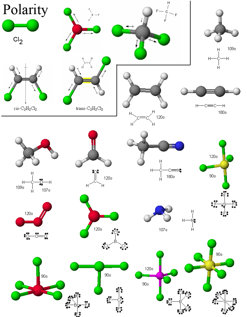 Molecular Structure andPolarity